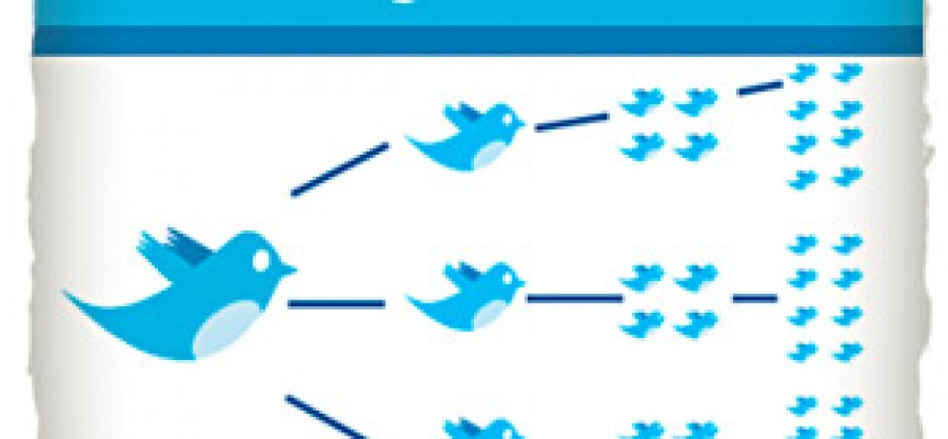 9 consejos para conseguir más retweets en Twitter