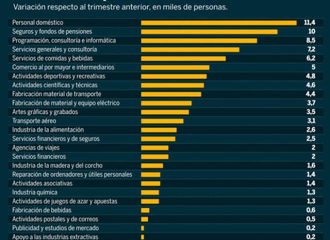 Los 60 sectores que crean empleo en España