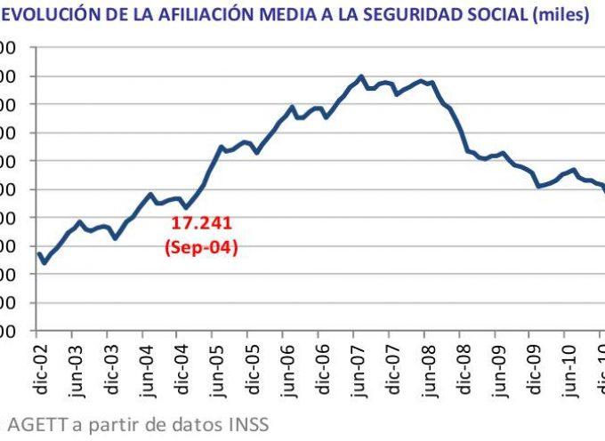 2004-2011: los ocho años con más afiliados a la Seguridad Social