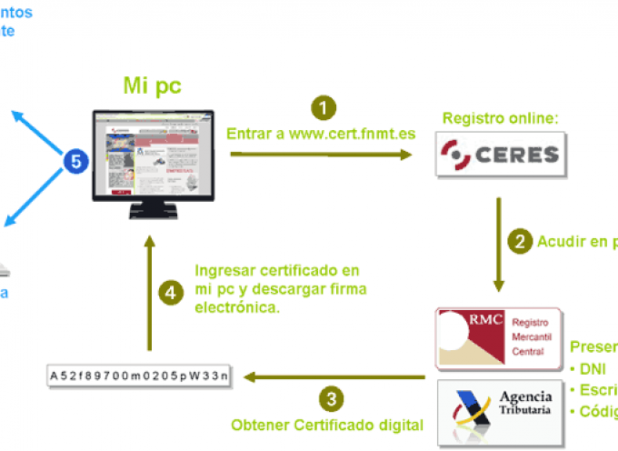 ¿El Certificado Digital? La comodidad de trabajar desde casa