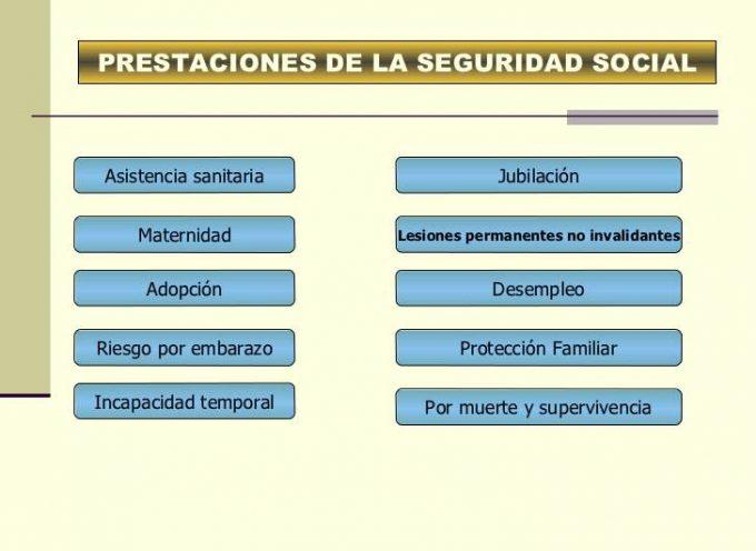 ¿Cuáles son las prestaciones que ofrece la Seguridad Social?. Básico.