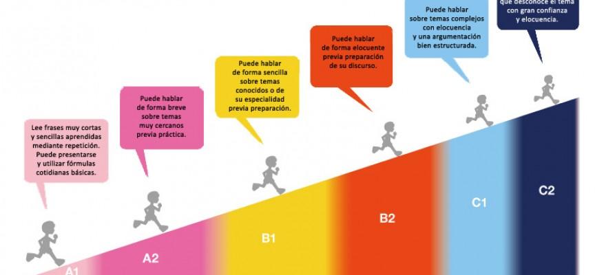 ¿qué es un B1? El Marco Común Europeo de Referencia para las Lenguas (MCER)