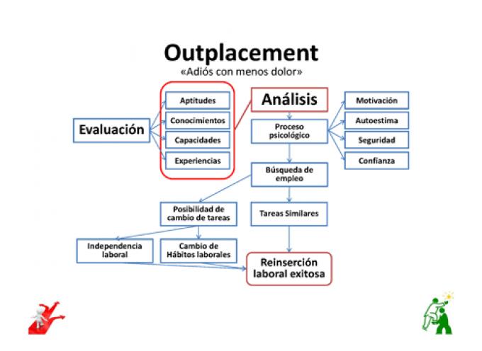 ¿Que es el Outplacement?