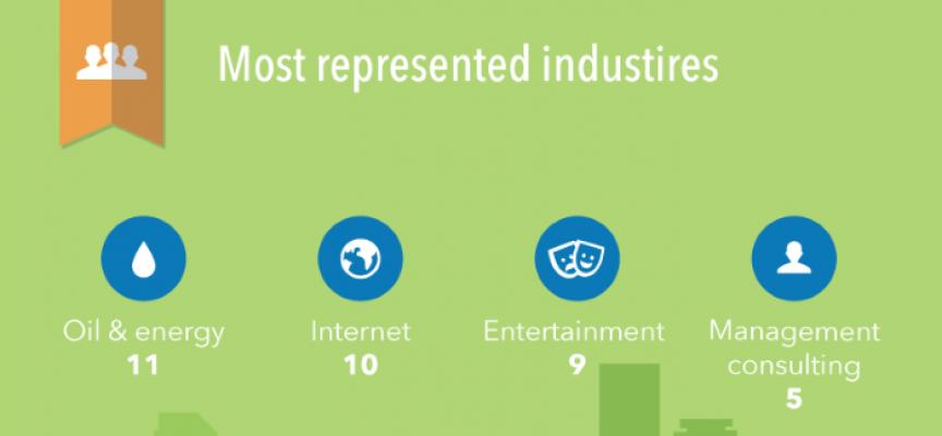 Las empleadoras más demandadas según LinkedIn