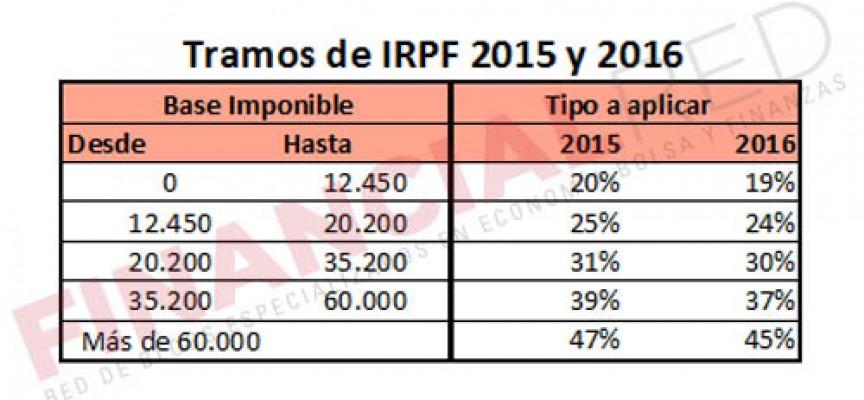 Retenciones 2015; Novedades
