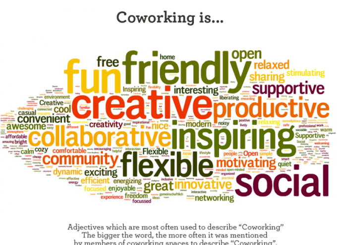 Solo un 55% de los trabajadores españoles consideran que el coworking es clave para la innovación y el emprendimiento