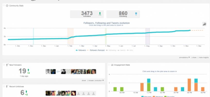 5 aplicaciones útiles para optimizar tu perfil en Twitter