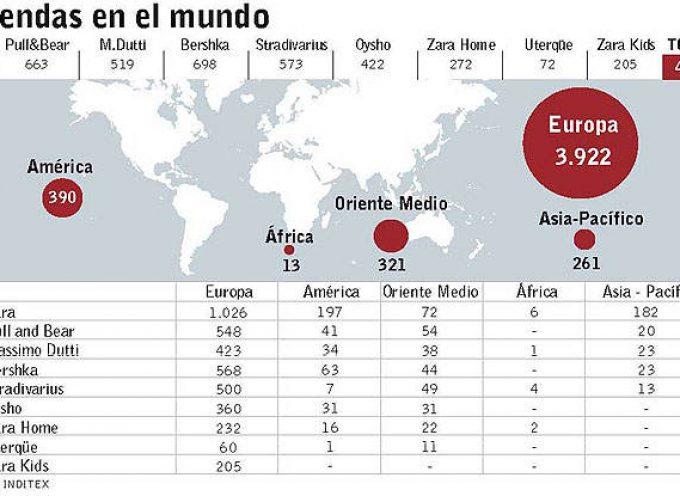 Inditex lanza más de 300 ofertas de empleo y becas.