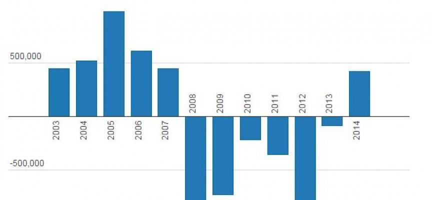 Cuánto avanzó el empleo en 2014, dónde se creó y qué calidad tiene