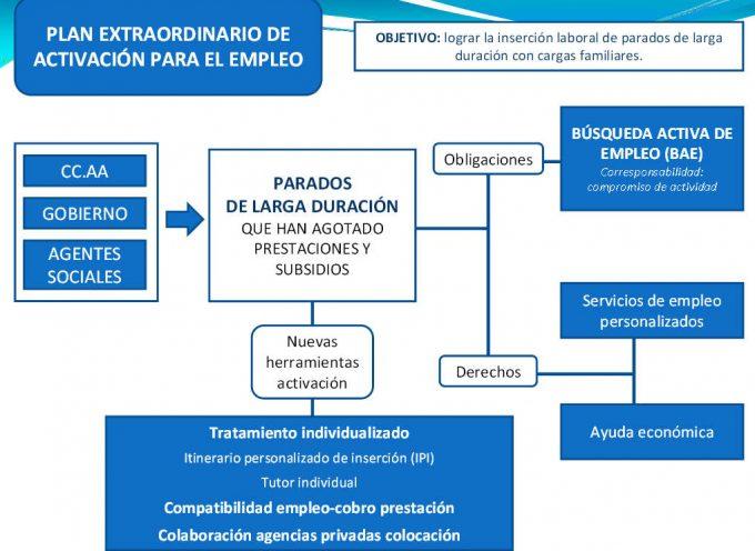 Plan de Activación para el Empleo – Nueva Ayuda 426 euros para desempleados de larga duración