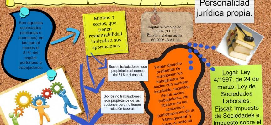SOCIEDAD DE RESPONSABILIDAD LIMITADA LABORAL. Básico legislativo