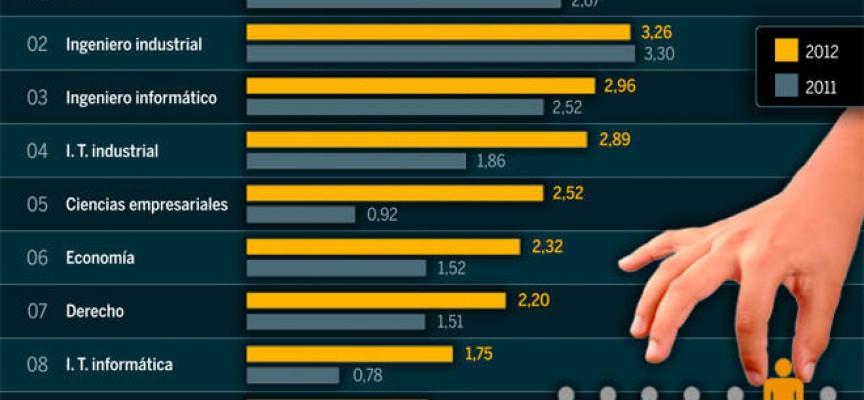 ¿Cuáles son las carreras universitarias más demandadas en España?
