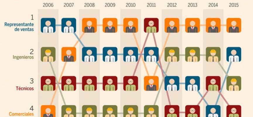 Trabajos imposibles: éstos son los puestos que no se cubren