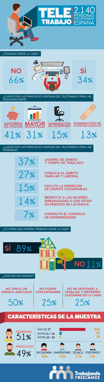 20150630_Infografia-Encuesta_Teletrabajo
