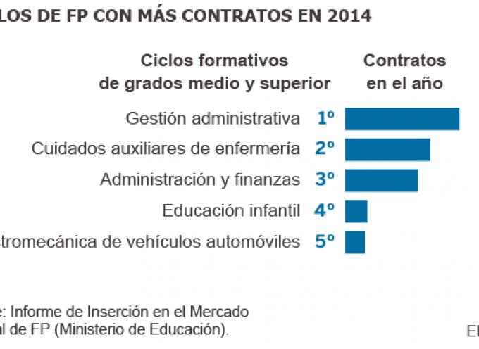 Títulos de FP con más contratos en 2014