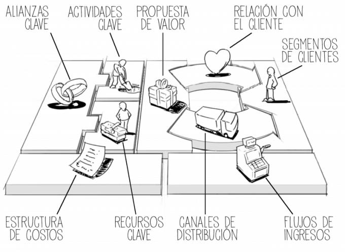 El Modelo Canvas explicado Fácilmente en una Infografía