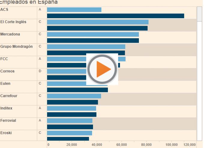 El 'top 100' de las empresas que más empleo generan en España