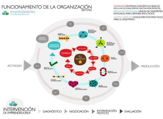 Aquí tienes el nuevo modelo de currículum. Las nuevas competencias de los trabajadores del siglo XXI.