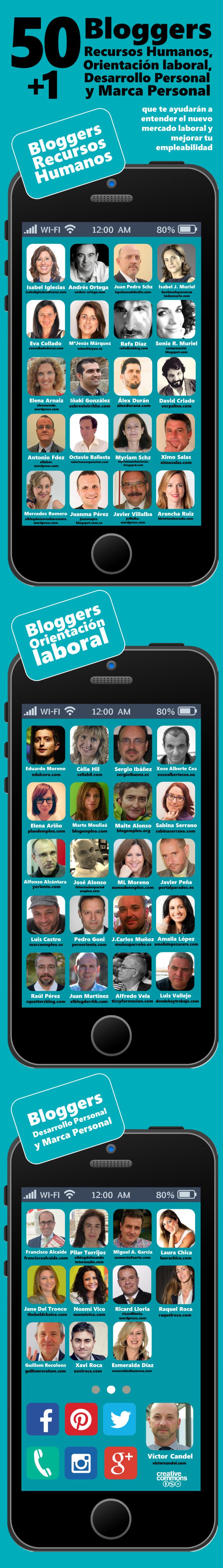501-bloggers-de-recursos-humanos-orientacion-laboral-desarrollo-personal-y-marca-personal