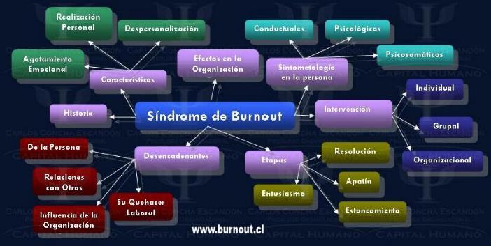 Burnout_Mapa_conceptual