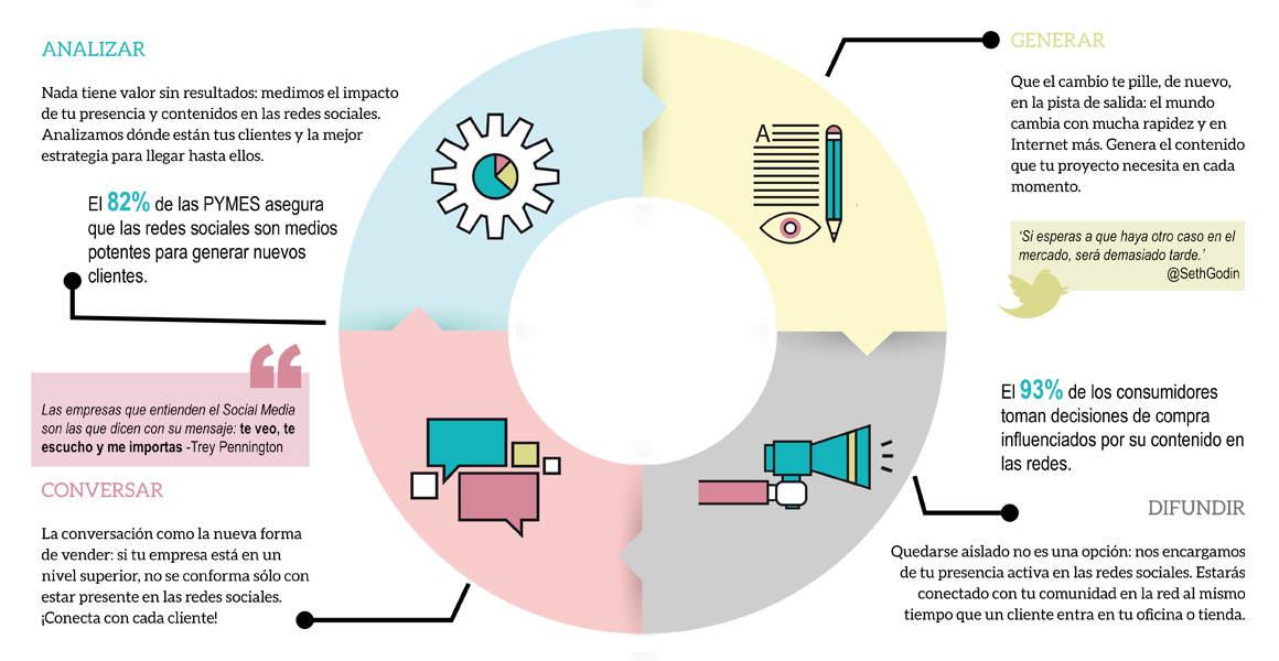 infografia_cm