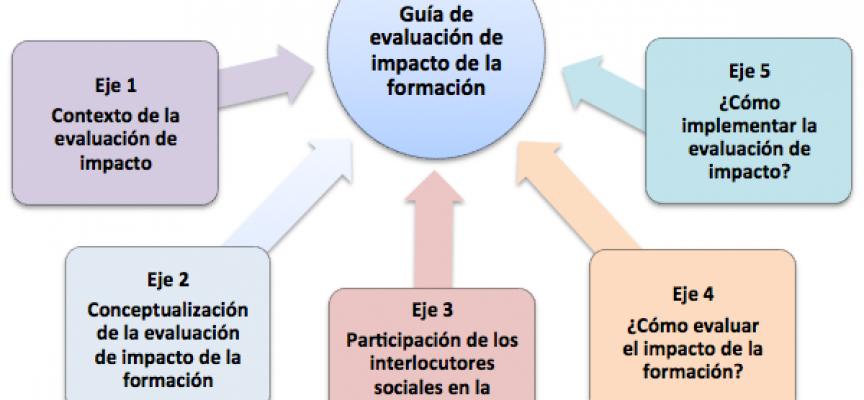 Guía para la evaluación de impacto de la formación profesional