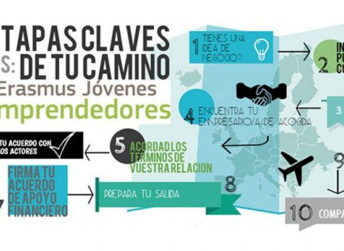 Erasmus para #emprendedores. Europa te espera