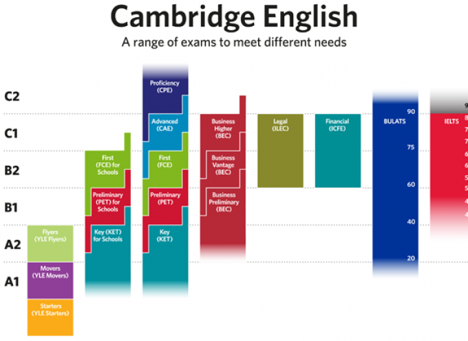 Test gratis para calcular el nivel de inglés – Cambridge English