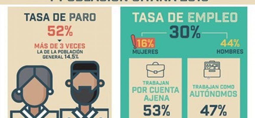 """""""Estudio comparado sobre la situación de la población gitana en España en relación al empleo y la pobreza 2018"""""""
