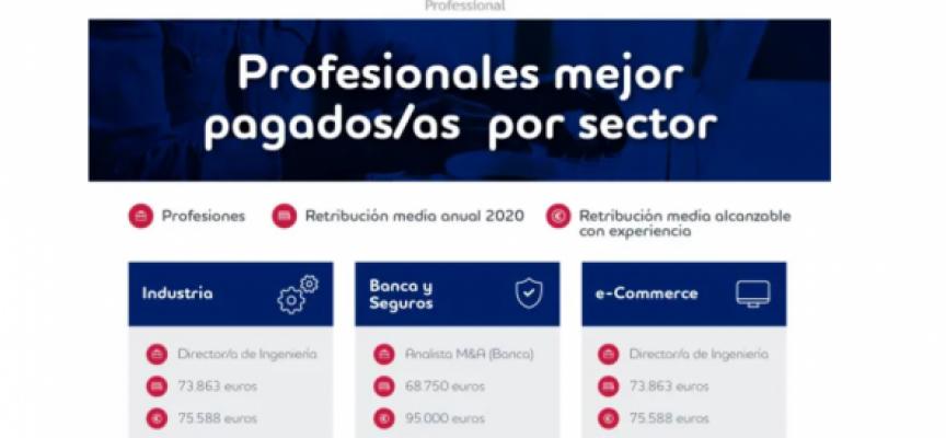 Los 100 puestos más demandados de los diez sectores que más empleo crean
